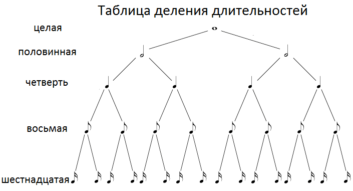 деление нот