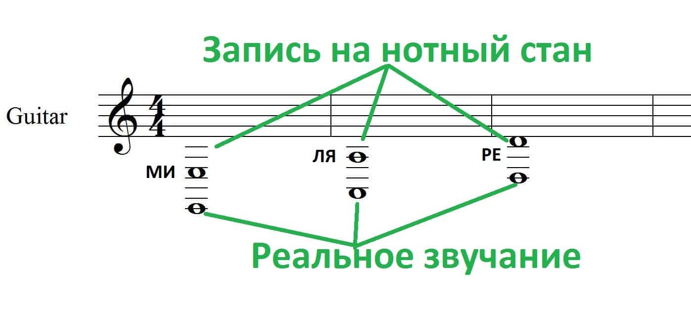 Запсись нот для гитары
