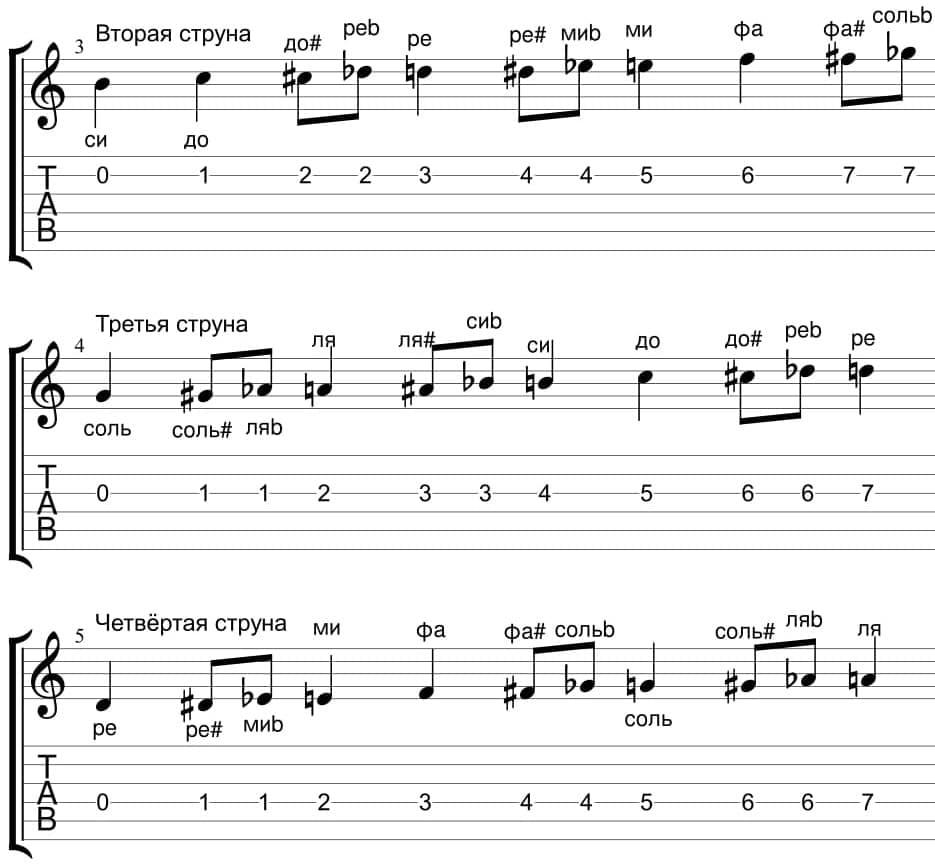 Учим ноты на гитаре используя табы