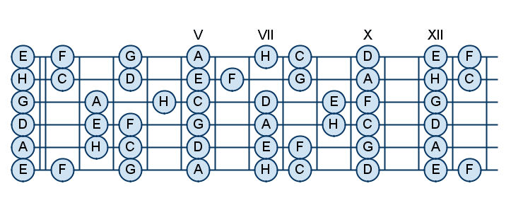 Схема нот ладов гитары