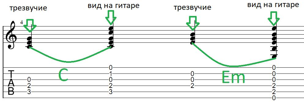 Запись аккордов в ноты и табы для гитары