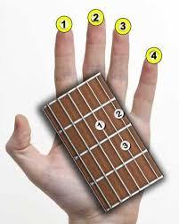 Как запомнить ноты на грифе гитары