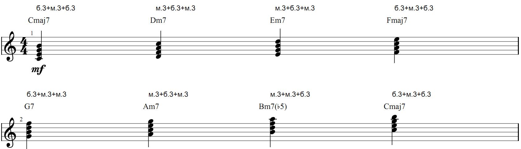 Септаккорды в тональности до мажор