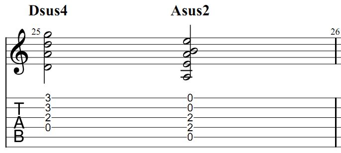 Задержанные аккорды sus2 и sus4
