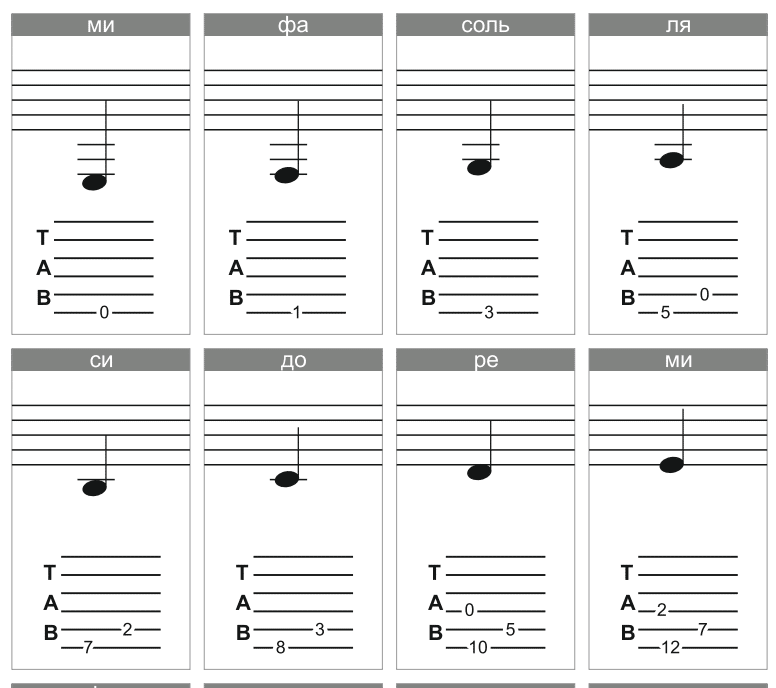 карточки с нотами для гитары